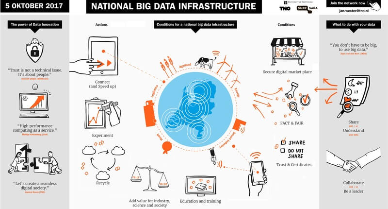 nationale bigdatainfrastructuur 800x430
